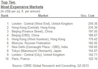 Top-Ten-Most-Expensive-Office-Markets.jpg