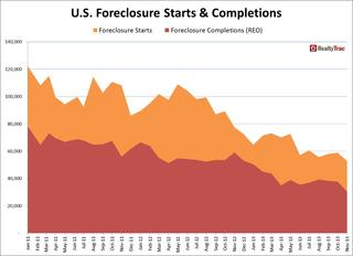 foreclosure_starts_completions_historical_Nov_2013.jpg