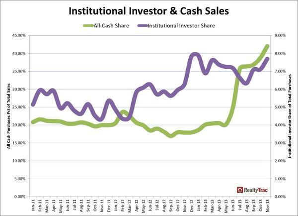 institutional_cash_sales_November_2013.jpg