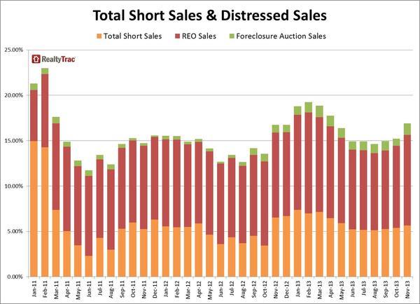 short_sales_distressed_sales_Nov_2013.jpg