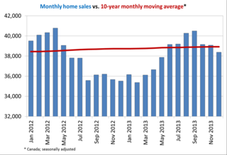 Canada-Monthly-home-sales-vs-10-year-monthly-moving-average.png