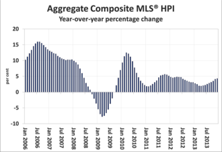 Canada-aggregate-composite-MLS-HPI-year-over-year-percentage-change.png