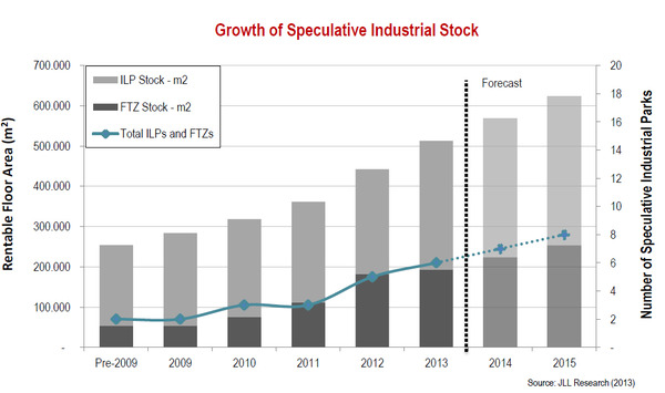 WPC News | Growth of Speculative Industrial Stock - JLL