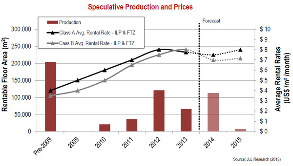 WPC News | Speculative Production and Prices