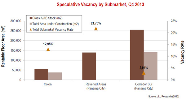 WPC News | Speculative Vacancy by Submarket Q4 2013