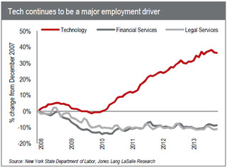 WPC News | Tech continues to be a major employment driver