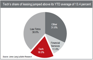 WPC News | Tech's share of leasing jumped above its YTD average of 13.4 percent
