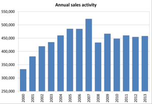 canada-annual-sales-activity.png