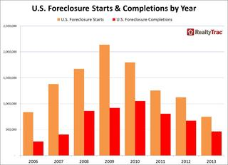 WPC News | U.S. Foreclosure Starts & Completions by Year