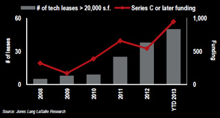 WPC News | number of tech leases in new york
