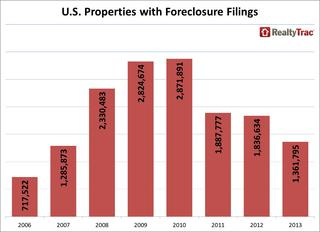 WPC News | U.S. Properties with Foreclosure Filings