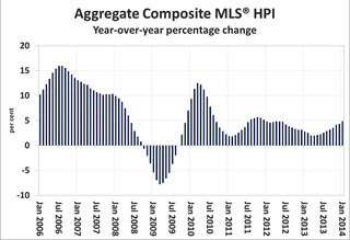 WPC News | Canada Residential Real Estate Market - Aggregate Composite MLS HPI - Year-over-year percentage change