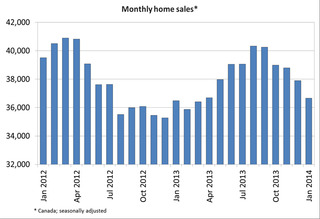 WPC News | Canada Residential Real Estate Market - Monthly Home Sales January 2014