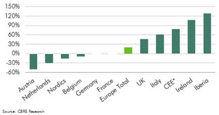 WPC News | Change in Retail Investment (Year-on-Year 2012 v 2013)