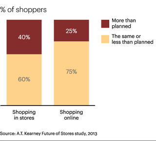 Consumers-spend-more-money-when-shopping-in-brick-and-mortar-stores.jpg