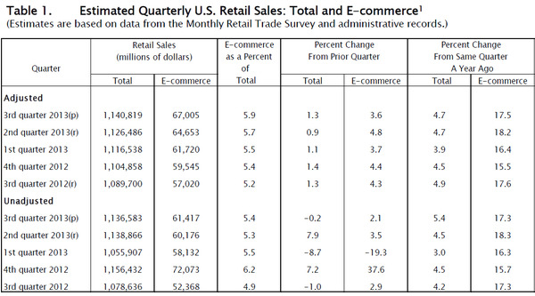 WPC News | Estimated QUarterly US Retail Sales - Total and E-Commerce