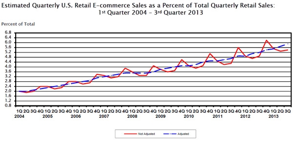 WPC News | Estimated Quarterly US Retail E-Commerce Sales