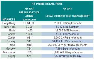 HS-Prime-Retail-Rent-Q4-2013.JPG