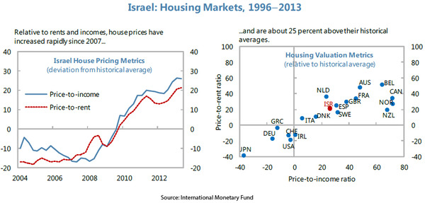 WPC News | Israel Housing Markets 1996 - 2013