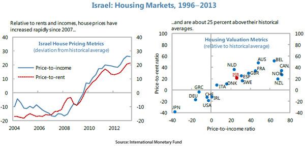 WPC News   Israel Housing Markets 1996 - 2013