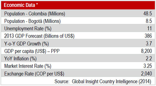 WPC News | Colombia Commercial Real Estate - JLL Economic Data Report
