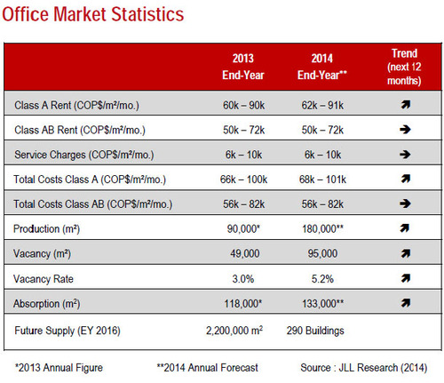 WPC News | Colombia Office Market Statistics