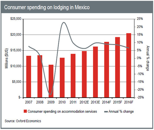 WPC News | Consumer spending on lodging in Mexico - Oxford Economics