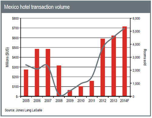 WPC News | Mexico hotel transaction volume - Jones Lang LaSalle