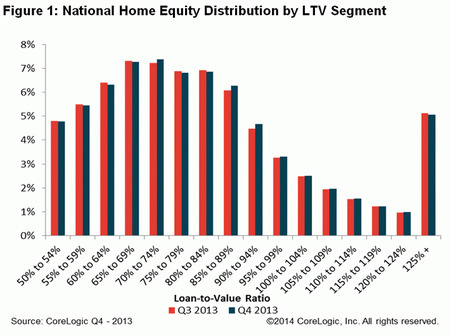 WPC News | National Home Equity Distribution by LTV Segment - Q4 2013