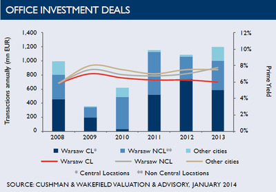 WPC News | Office Investment Deals in Poland - January 2014