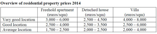 WPC News | Overview of residential property prices in Europe 2014