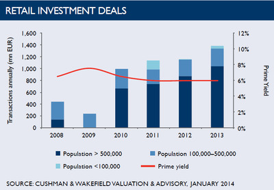 WPC News | Retail Investment Deals in Poland - January 2014