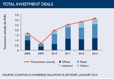 WPC News | Total Investment Deals in Poland - January 2014