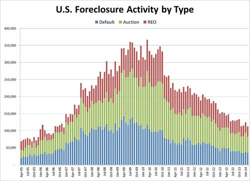 foreclosure_activity_historical.jpg