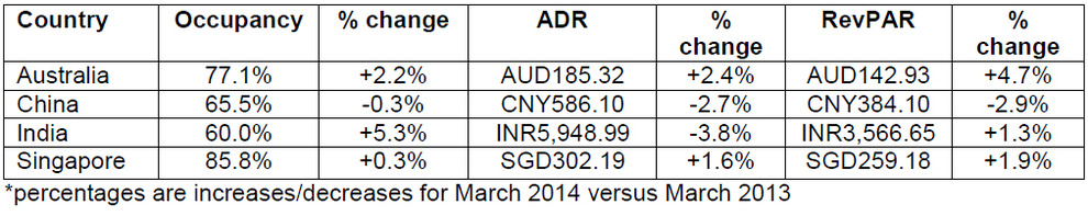 WPC News | Asia Pacific Hotel Market - Performances of key countries in March 2014