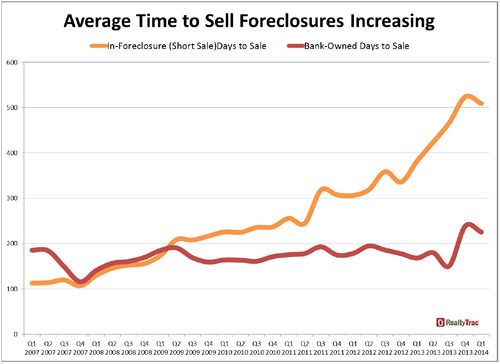 WPC News | Average Time to Sell Foreclosures Increasing in 2014