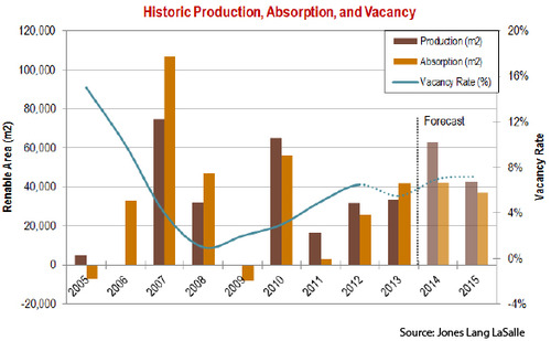 WPC News | Caracas Commercial Real Estate - Historic Production Absorption and Vacancy