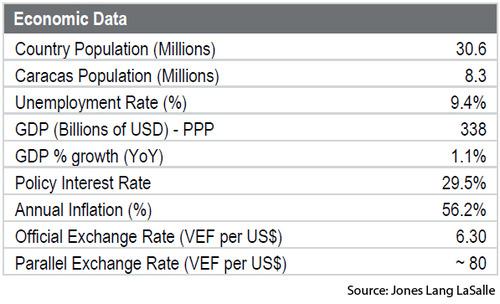 WPC News | Caracas Venezuela Economic Data - Population Unemployment GDP Inflation Exchange Rate JLL
