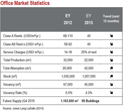 WPC News | Caracas Venezuela Office Market Statictics January 2014 Office Rents Vacancies Future Supply