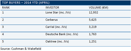 WPC News | European Real Estate Lending - Top Buyers in 2014
