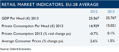 WPC News | European Retail Market Indicators - GDP Private Consumption and Average Consumer Prices