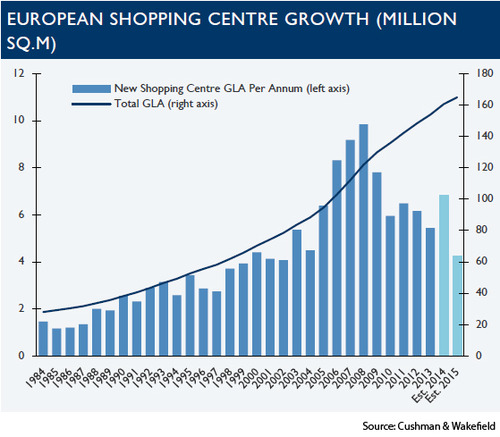 WPC News | European Shopping Center Growth