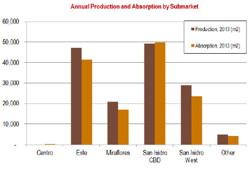 WPC News | Lima-Peru Annual Production and Absorption by Submarket