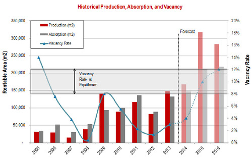 WPC News | Lima Peru Historical Production Absorption and Vacancy 2014