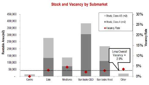 WPC News | Lima Peru Stock and Vacancy by Submarket in 2014