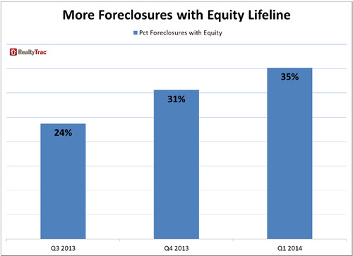 WPC News | More Foreclosures with Equity Lifeline RealtyTrac