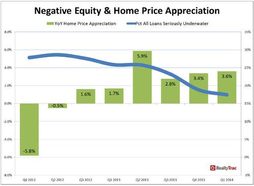 WPC News | Negative Equity & Home Price Appreciation