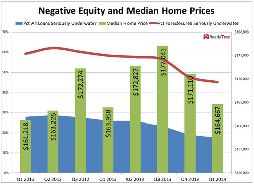 WPC News | Negative Equity and Median Home Prices