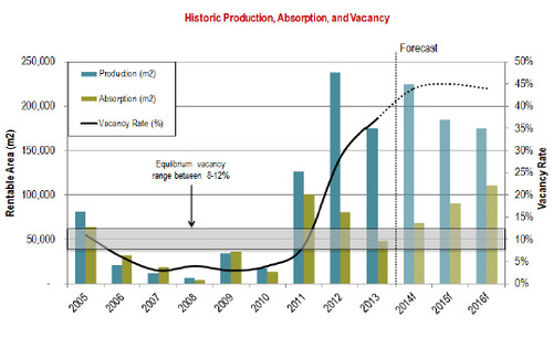 WPC News | Panama-Commercial-Real-Estate - Historic Production Absorption and Vacancy