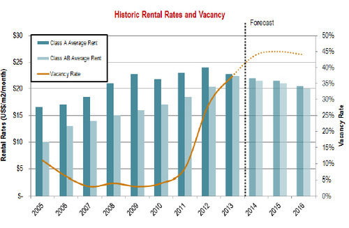 WPC News | Panama-Commercial-Real-Estate - Historic Rental Rates and Vacancy